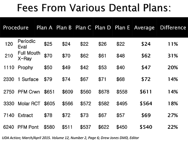 Example-of-Various-Dental-Plan-Fees