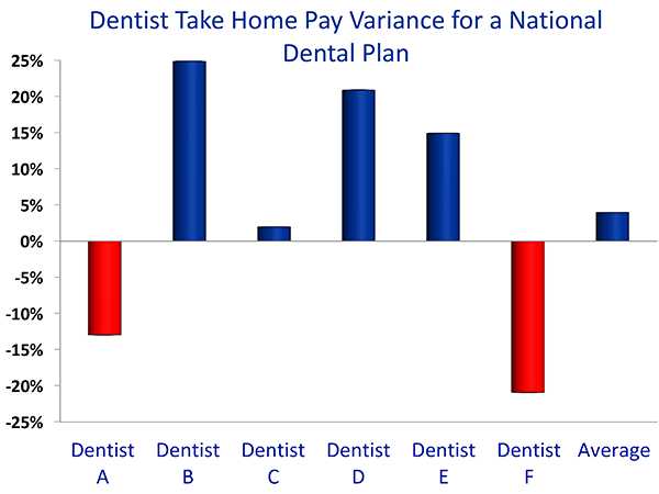 Net-Profit-Variance-per-Plan-for-Various-Dentists.-Dent-Sel